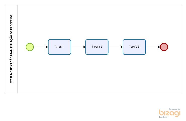 Teste Notificação Manipulação de Processos v2