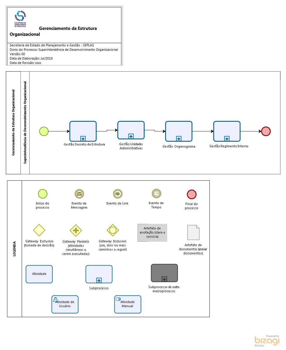 Gerenciamento da Estrutura Organizacional