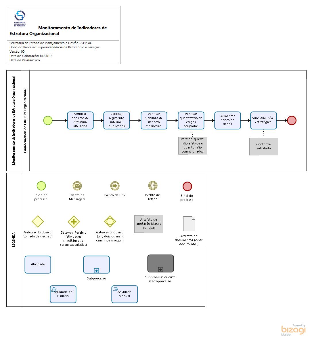 Monitoramento de Indicadores de Estrutura Organizacional