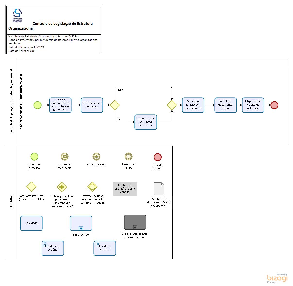 Controle de Legislação de Estrutura Organizacional