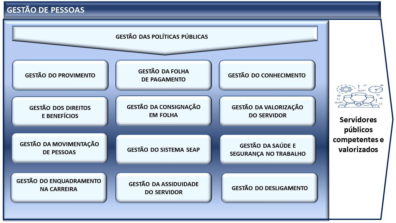 Sistema Gestão de Pessoas