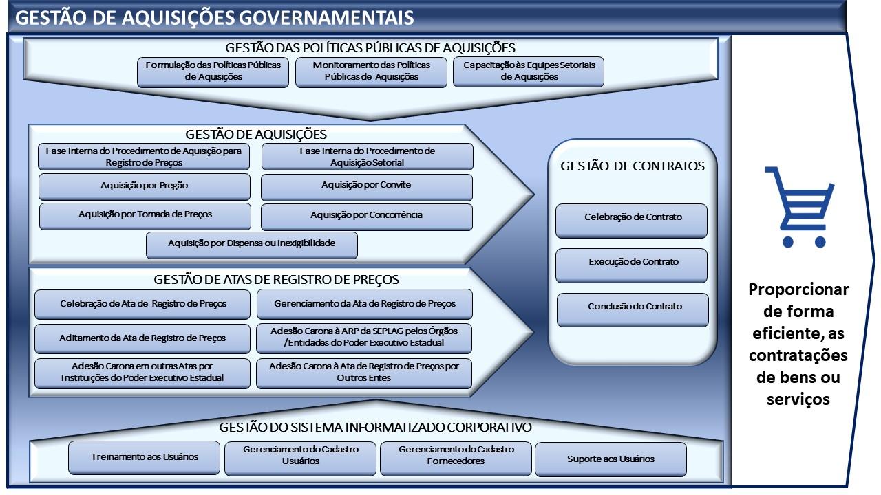 Sistema Gestão de Aquisições Governamentais
