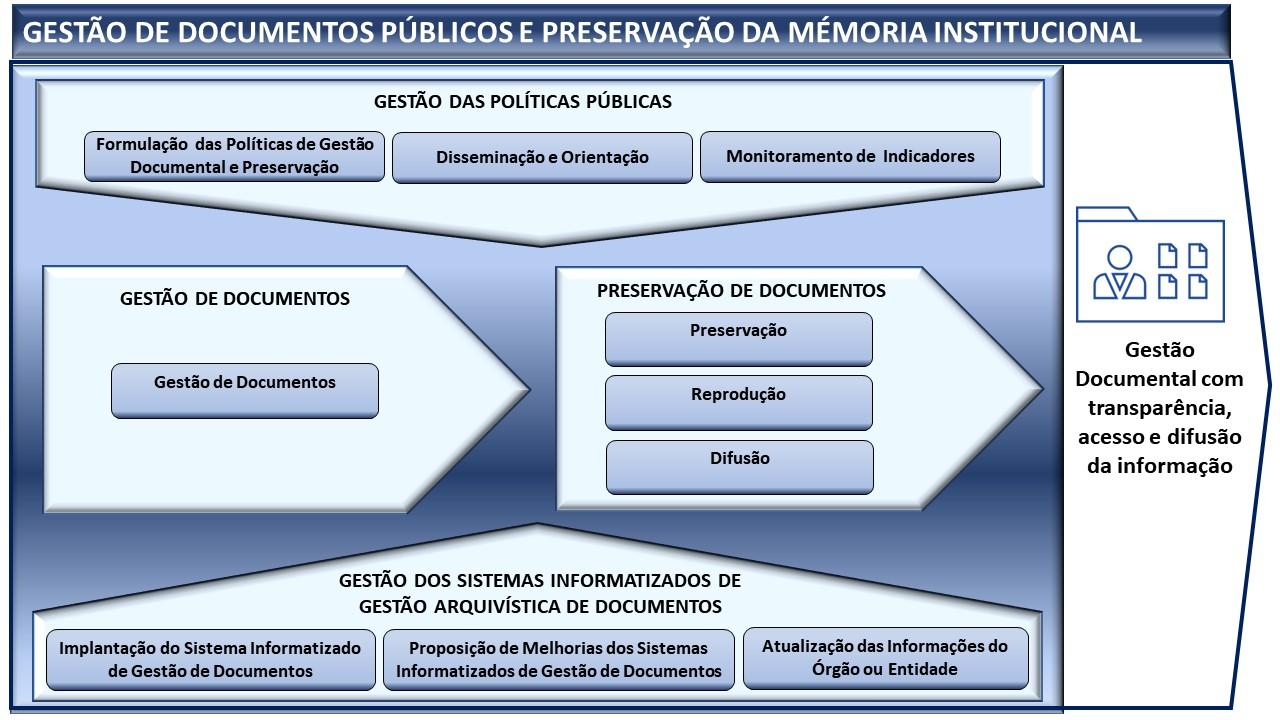 Sistema Gestão  de Documentos Públicos  e Preservação da Memória Institucional