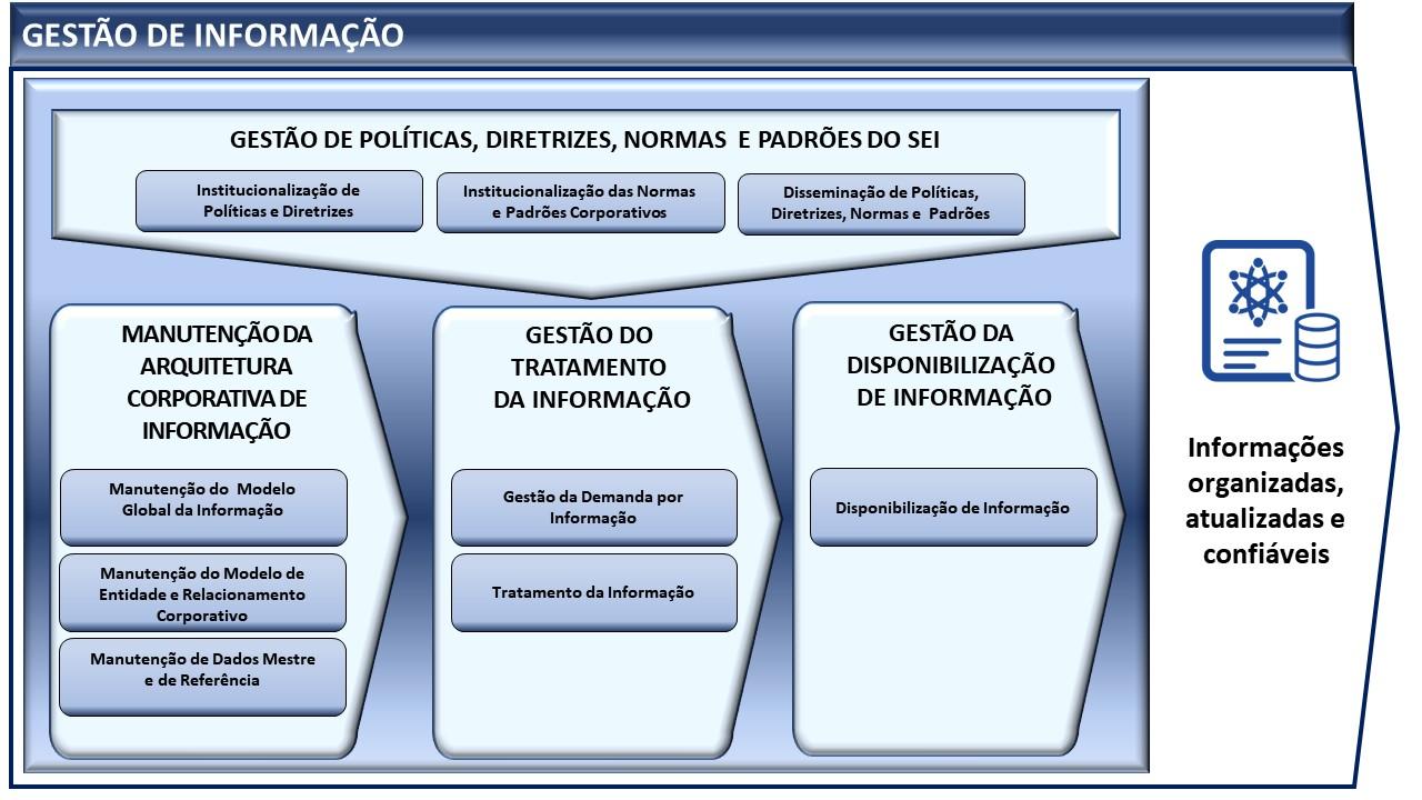 Sistema Gestão de Informação